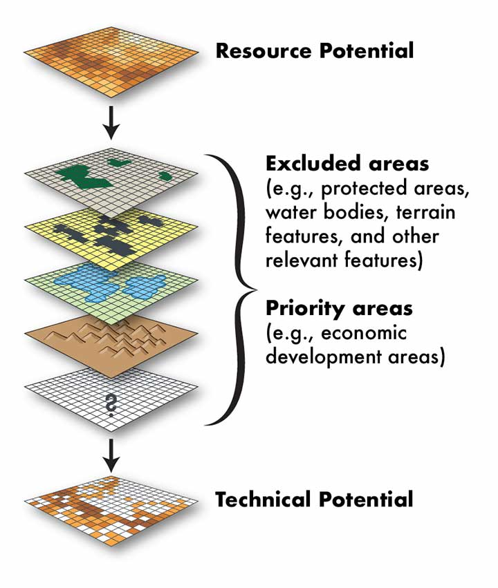 Seven stacked squares the represent layers for resource potential, excluded areas, and priority areas that demonstrate technical potential.